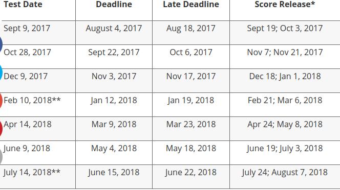 SAT/ACT Upcoming Testing Dates - Da Vinci Design