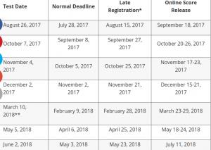 Upcoming SAT Dates